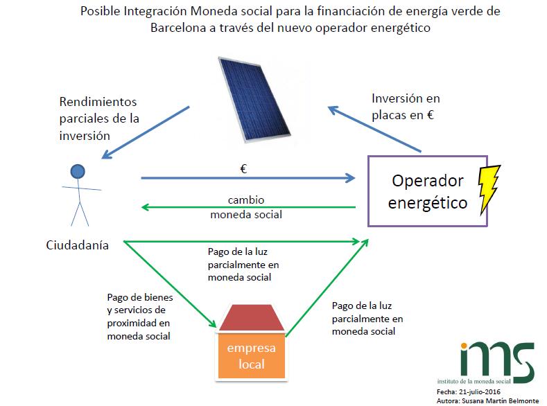 Esquema operador energético con moneda social